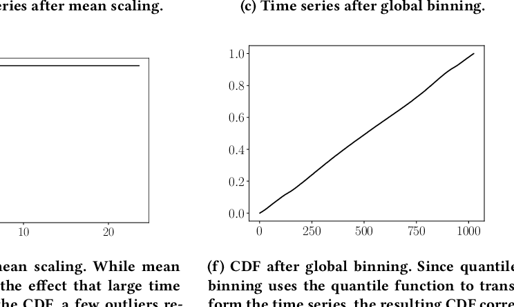 Figure 1 for The Effectiveness of Discretization in Forecasting: An Empirical Study on Neural Time Series Models