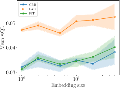 Figure 3 for The Effectiveness of Discretization in Forecasting: An Empirical Study on Neural Time Series Models