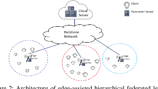 Figure 2 for Edge-Assisted Hierarchical Federated Learning with Non-IID Data