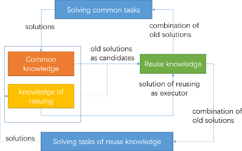 Figure 1 for Knowledge accumulating: The general pattern of learning