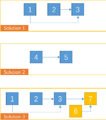 Figure 2 for Knowledge accumulating: The general pattern of learning