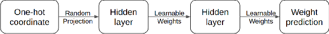 Figure 1 for Neural Network Quine
