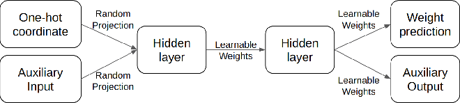 Figure 3 for Neural Network Quine