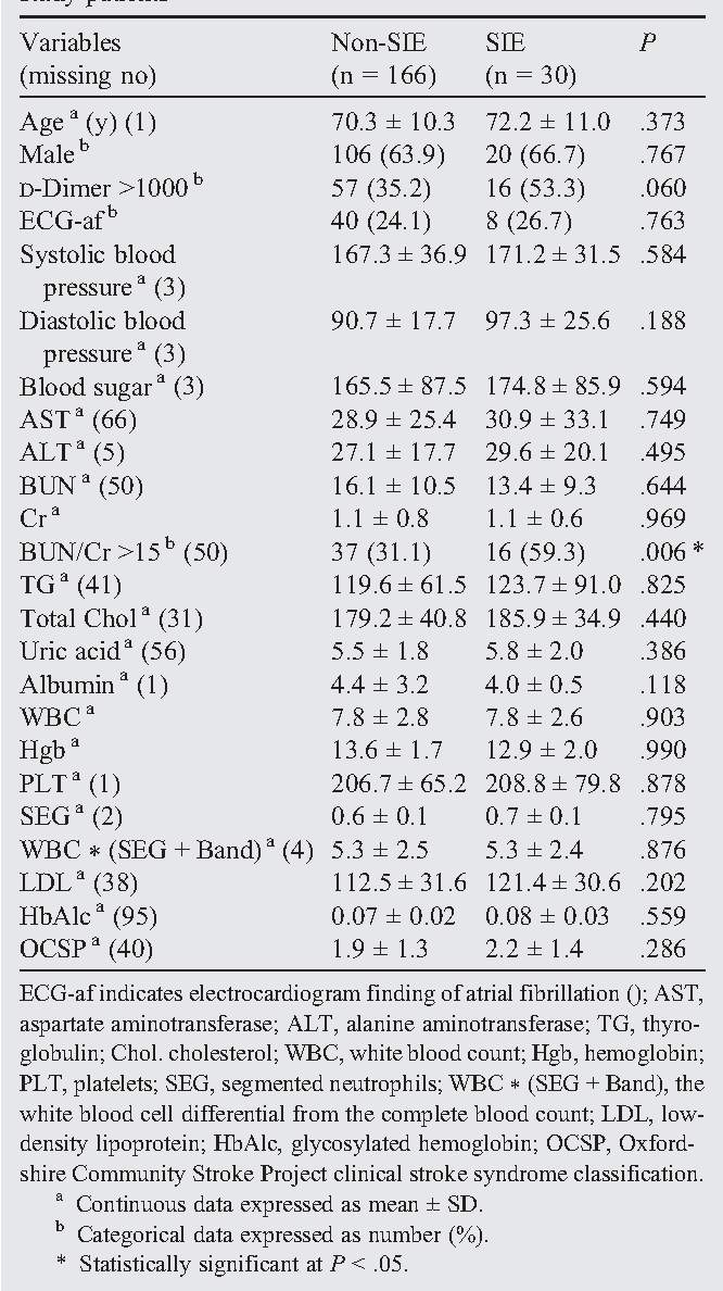 Table 1 Demographic and clinical characteristics of the 196 study patients