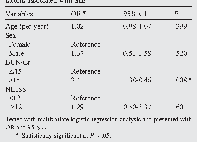 Table 4 Multivariate logistic regression analysis for possible factors associated with SIE
