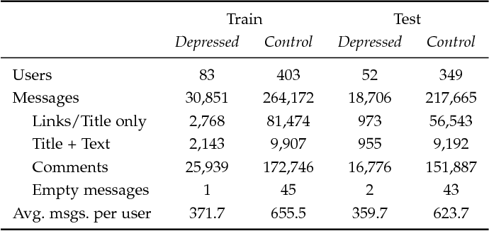 Figure 1 for Utilizing Neural Networks and Linguistic Metadata for Early Detection of Depression Indications in Text Sequences