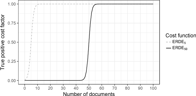Figure 2 for Utilizing Neural Networks and Linguistic Metadata for Early Detection of Depression Indications in Text Sequences