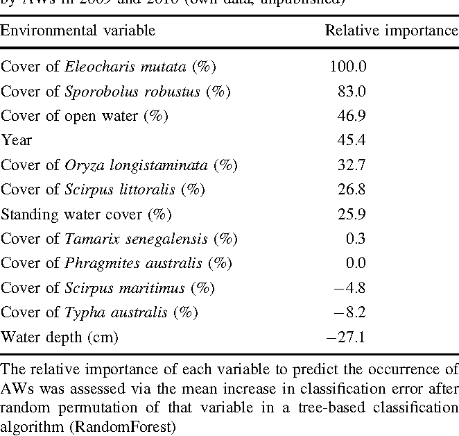 Table 2 Environmental variables measured to distinguish microhabitats within the wintering area that were occupied or not occupied by AWs in 2009 and 2010 (own data, unpublished)