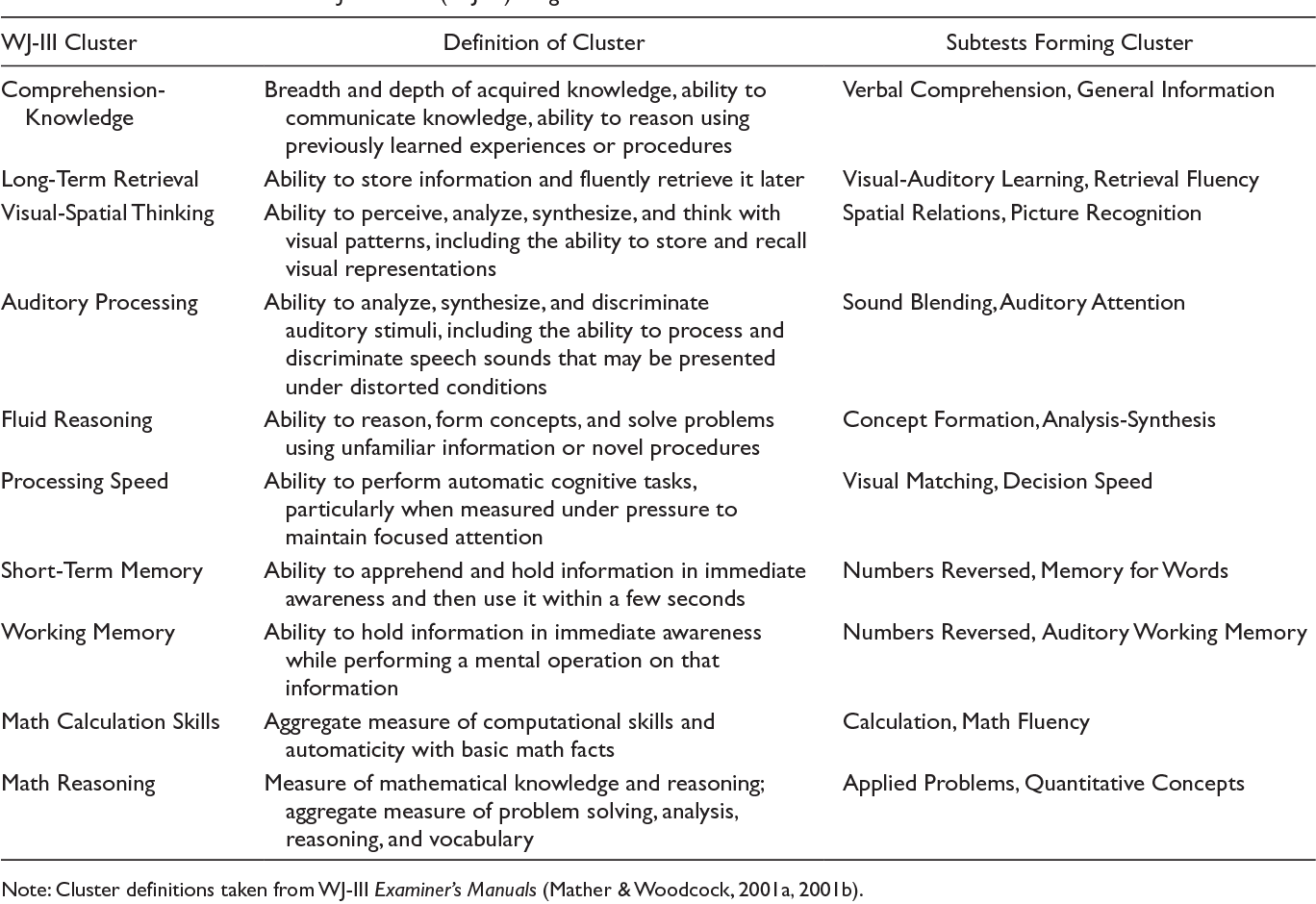 Table 1. Definitions of Woodcock–Johnson III (WJ-III) Cognitive and Math Achievement Clusters