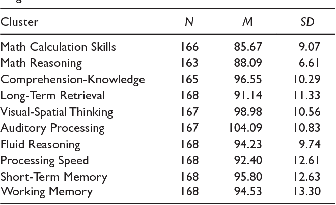 Table 2. Means and Standard Deviations of Woodcock–Johnson III Cognitive and Achievement Clusters