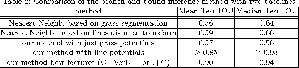 Figure 4 for Soccer Field Localization from a Single Image