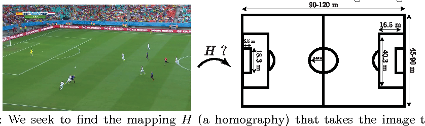 Figure 1 for Soccer Field Localization from a Single Image
