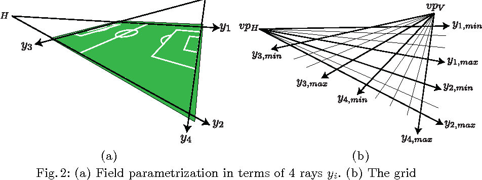 Figure 3 for Soccer Field Localization from a Single Image