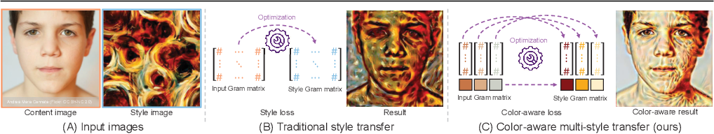 Figure 3 for CAMS: Color-Aware Multi-Style Transfer