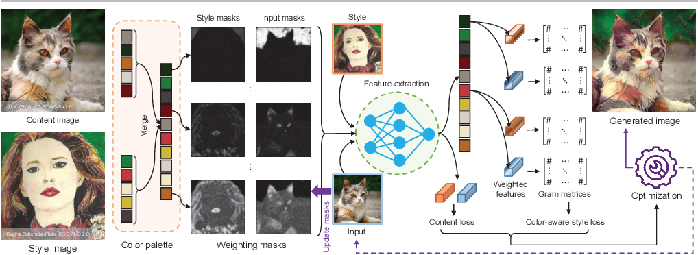 Figure 4 for CAMS: Color-Aware Multi-Style Transfer
