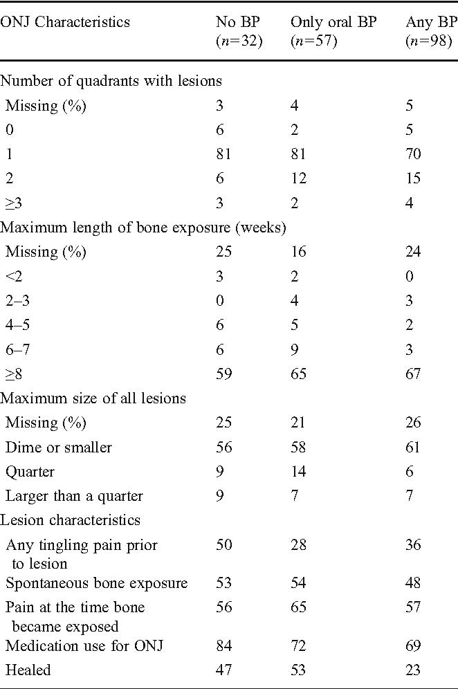 Table 1 ONJ characteristics by BP use