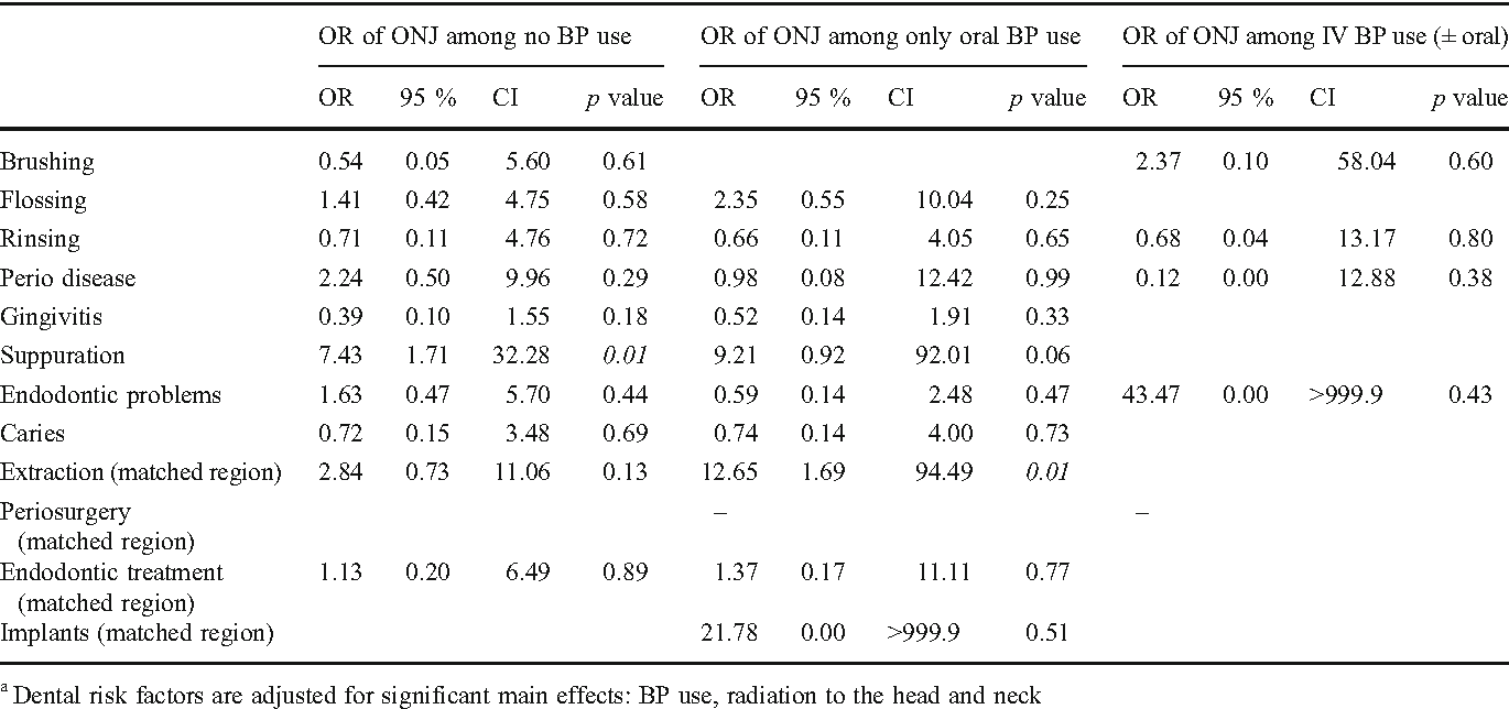 Table 3 Interaction between BP use and dental risk factorsa