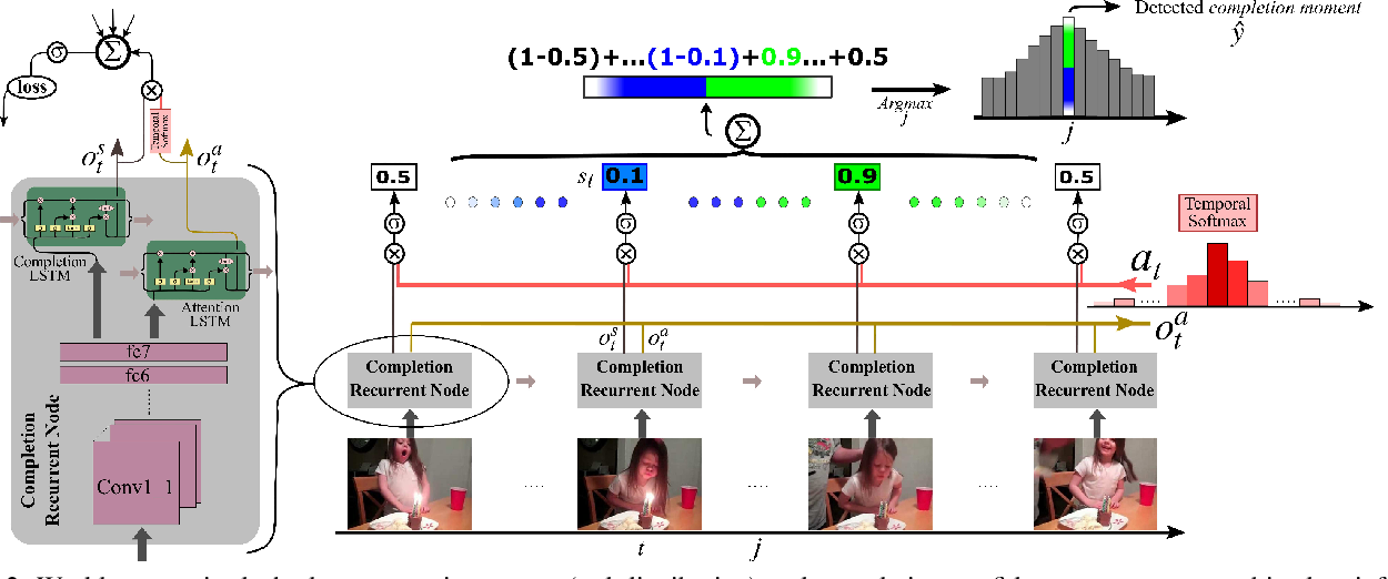 Figure 3 for Weakly-Supervised Completion Moment Detection using Temporal Attention