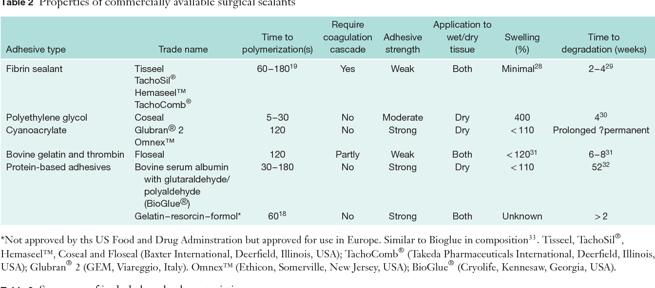 Table 2 from Meta-analysis of the use of surgical sealants