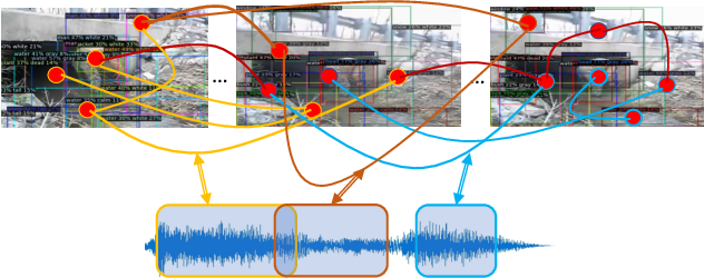 Figure 1 for Visual Scene Graphs for Audio Source Separation