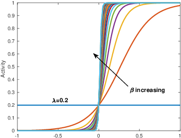 Figure 1 for Distributed Task Allocation in Homogeneous Swarms Using Language Measure Theory