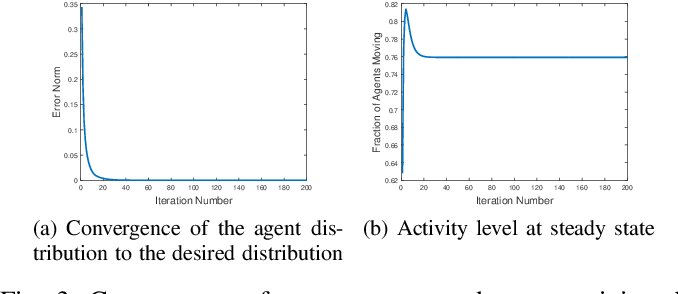 Figure 3 for Distributed Task Allocation in Homogeneous Swarms Using Language Measure Theory