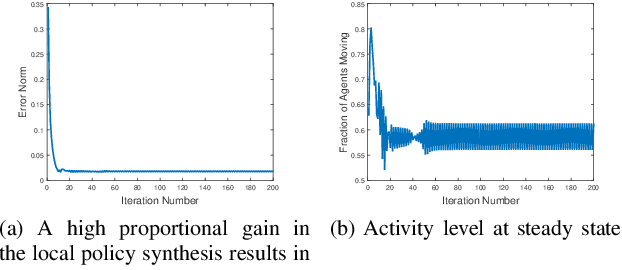 Figure 4 for Distributed Task Allocation in Homogeneous Swarms Using Language Measure Theory
