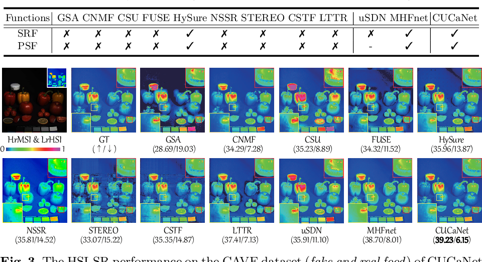 Figure 4 for Cross-Attention in Coupled Unmixing Nets for Unsupervised Hyperspectral Super-Resolution