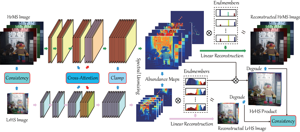Figure 1 for Cross-Attention in Coupled Unmixing Nets for Unsupervised Hyperspectral Super-Resolution