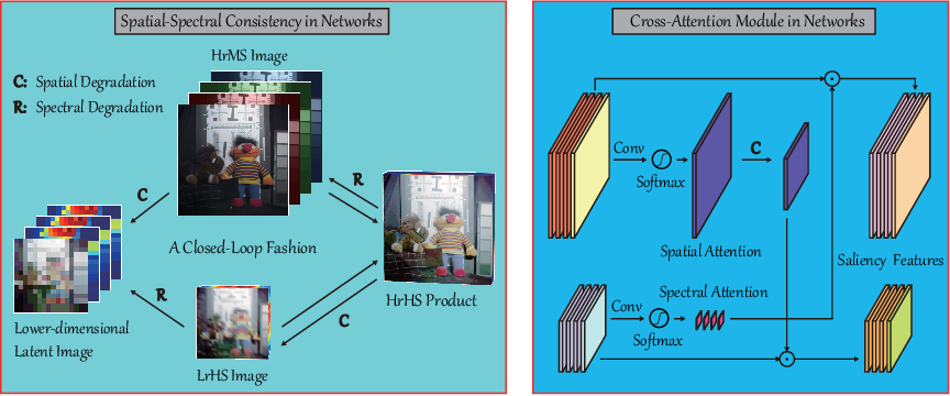 Figure 3 for Cross-Attention in Coupled Unmixing Nets for Unsupervised Hyperspectral Super-Resolution