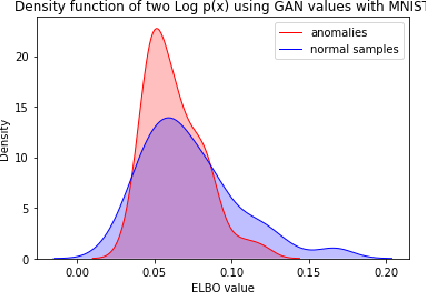 Figure 4 for Anomaly Detection for imbalanced datasets with Deep Generative Models