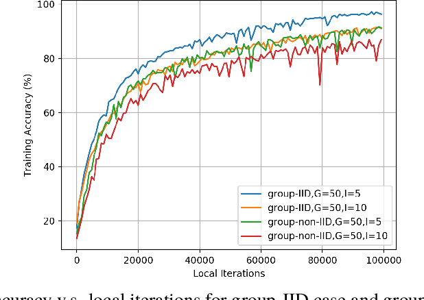 Figure 4 for Local Averaging Helps: Hierarchical Federated Learning and Convergence Analysis
