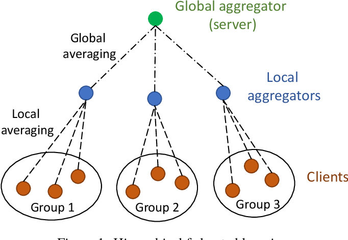 Figure 1 for Local Averaging Helps: Hierarchical Federated Learning and Convergence Analysis
