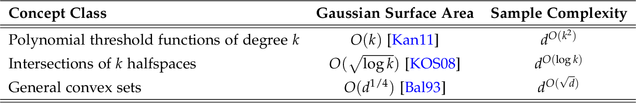 Figure 1 for Efficient Truncated Statistics with Unknown Truncation