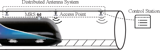 Figure 1 for A 3D Non-stationary MmWave Channel Model for Vacuum Tube Ultra-High-Speed Train Channels