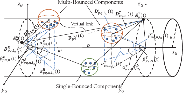 Figure 2 for A 3D Non-stationary MmWave Channel Model for Vacuum Tube Ultra-High-Speed Train Channels