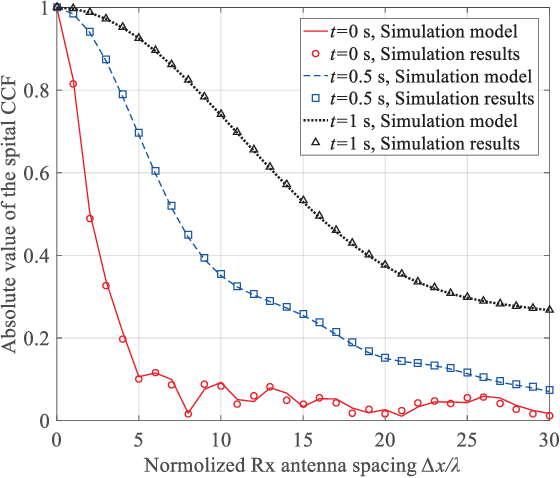 Figure 3 for A 3D Non-stationary MmWave Channel Model for Vacuum Tube Ultra-High-Speed Train Channels