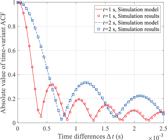 Figure 4 for A 3D Non-stationary MmWave Channel Model for Vacuum Tube Ultra-High-Speed Train Channels