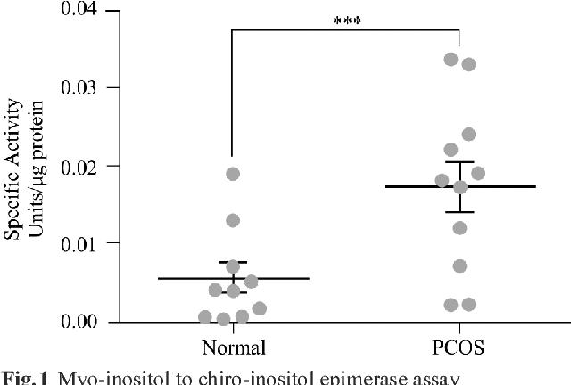 Figure 1 from Decreased myo-inositol to chiro-inositol (M/C