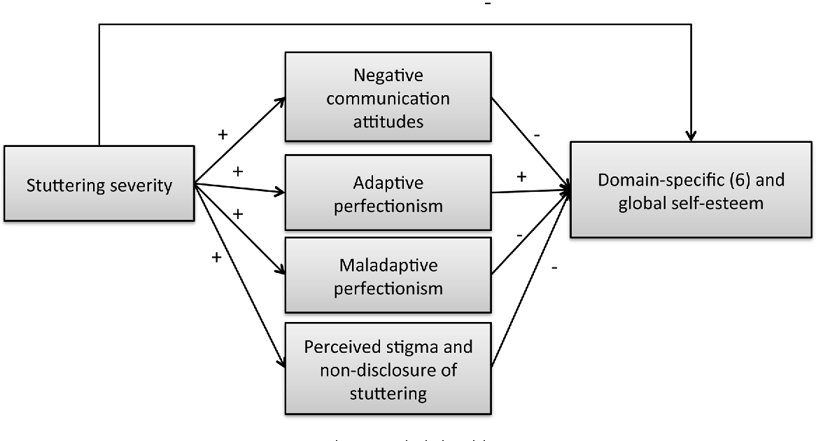Figure 1 From Impact Of Stuttering Severity On Adolescents Domain
