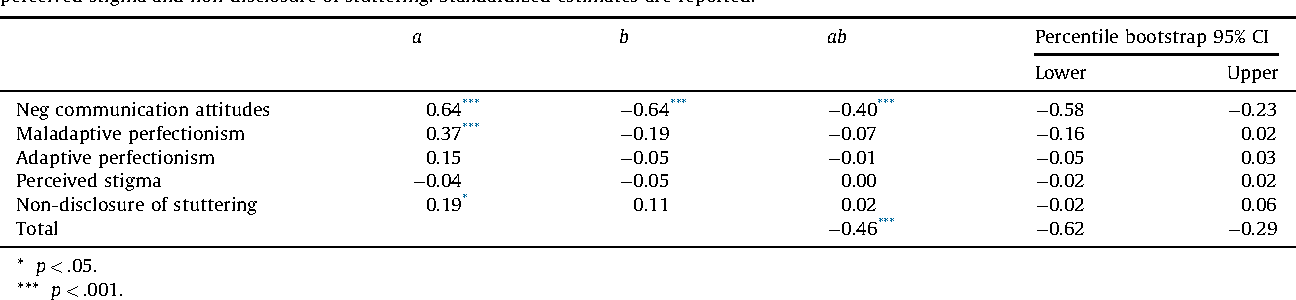 Table 1 From Impact Of Stuttering Severity On Adolescents Domain