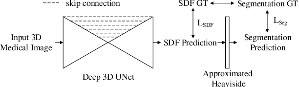 Figure 2 for Shape-Aware Organ Segmentation by Predicting Signed Distance Maps