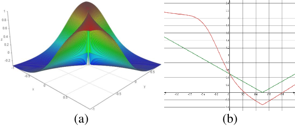 Figure 4 for Shape-Aware Organ Segmentation by Predicting Signed Distance Maps