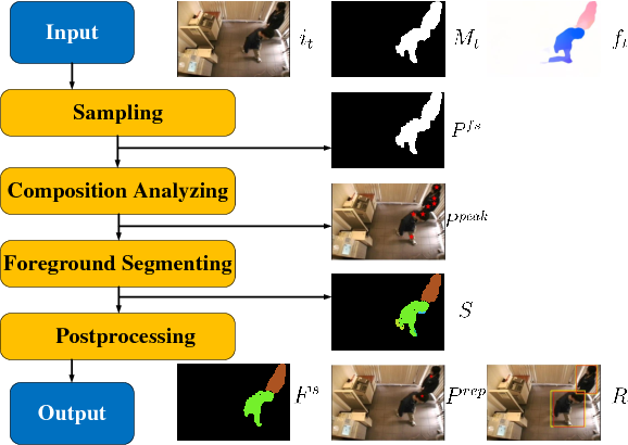 Figure 1 for Optical Flow Based Online Moving Foreground Analysis
