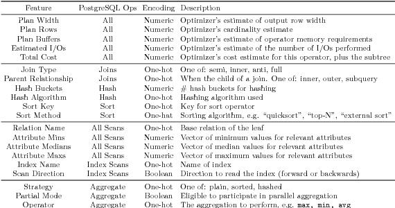 Figure 2 for Flexible Operator Embeddings via Deep Learning