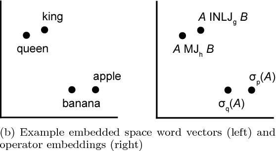 Figure 1 for Flexible Operator Embeddings via Deep Learning