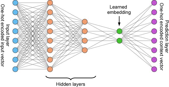 Figure 3 for Flexible Operator Embeddings via Deep Learning
