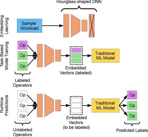 Figure 4 for Flexible Operator Embeddings via Deep Learning