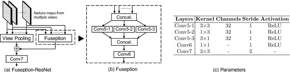 Figure 1 for Learning and Matching Multi-View Descriptors for Registration of Point Clouds