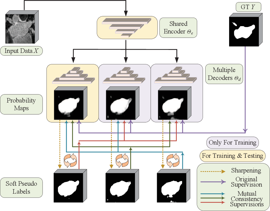 Figure 3 for Enforcing Mutual Consistency of Hard Regions for Semi-supervised Medical Image Segmentation